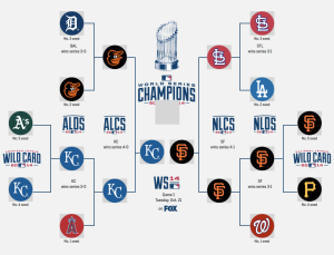 mlb.postseason